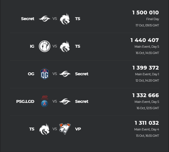 Матч между Team Secret и Team Spirit стал самым популярным на The International 10