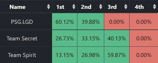 Шансы Team Spirit выиграть TI10 увеличились до 13% после победы над IG