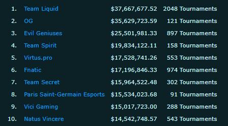 Team Spirit опередила Virtus.pro и Natus Vincere в рейтинге по заработанным призовым